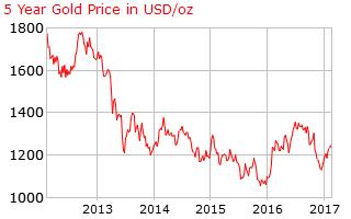 gold_5_year_o_x_usd.png.3e9c38da3c4e7ca93cc6ca3209a18a92.png