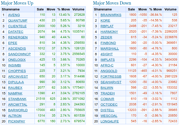 jse-top-movers.png.2b49a0ab4729213700391ba77e00db71.png