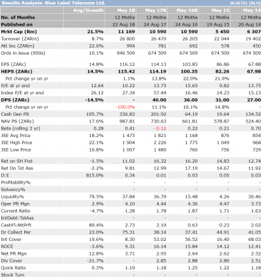 Results Analysis Blue Label Telecoms Ltd.png
