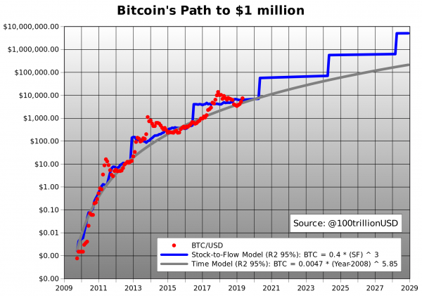 Bitcoin halving in May 2020 - Bitcoin BTC - Platinum ...